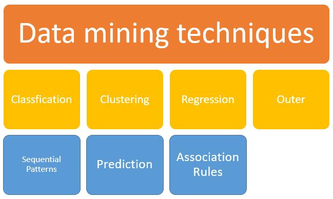 تکنیک های داده کاوی